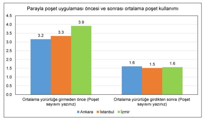 3 Büyükşehirde gerçekleştirdiğimiz plastik poşet kullanım araştırması sonuçları